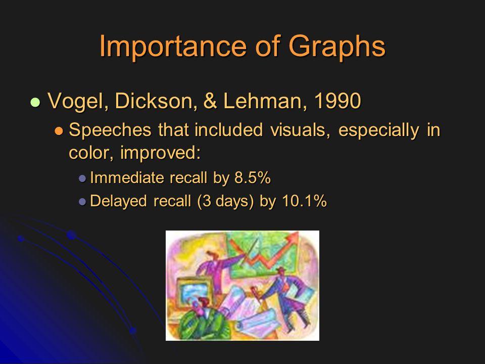 Importance of Graphs Vogel, Dickson, & Lehman, 1990