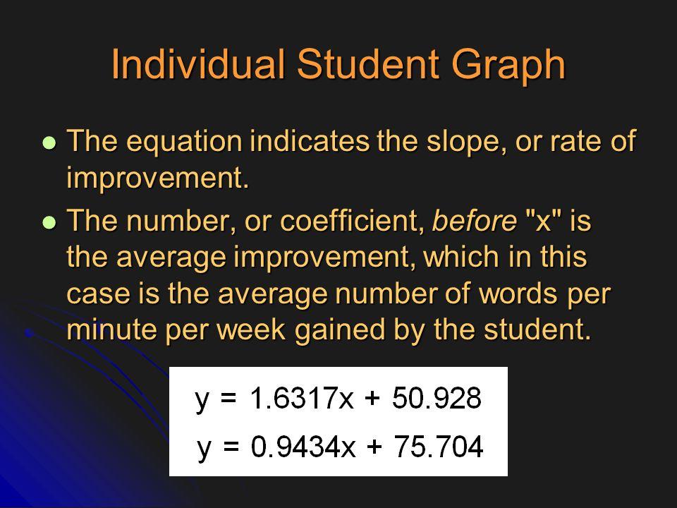 Individual Student Graph