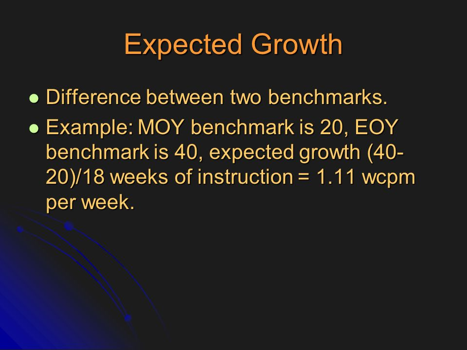 Expected Growth Difference between two benchmarks.