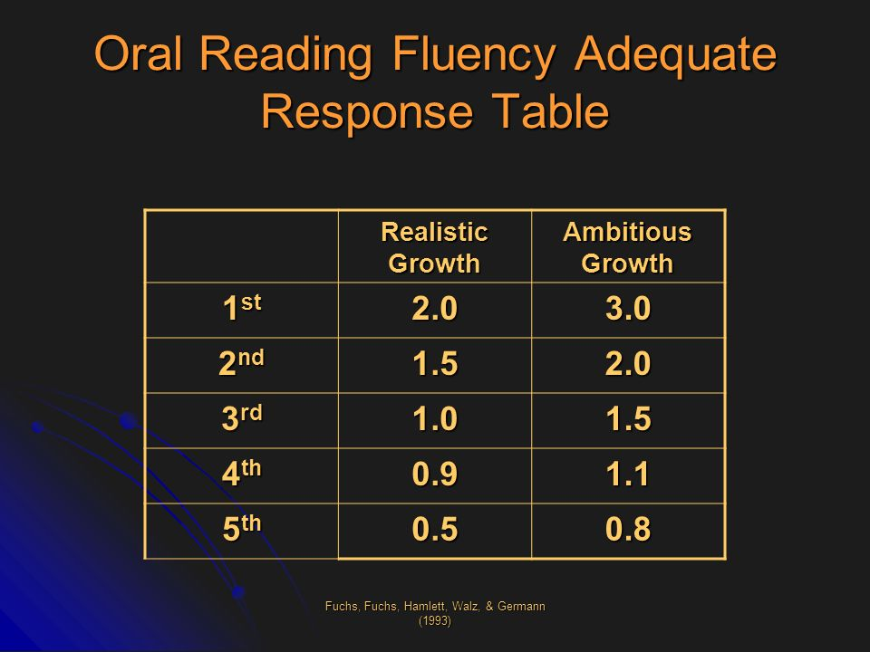 Oral Reading Fluency Adequate Response Table