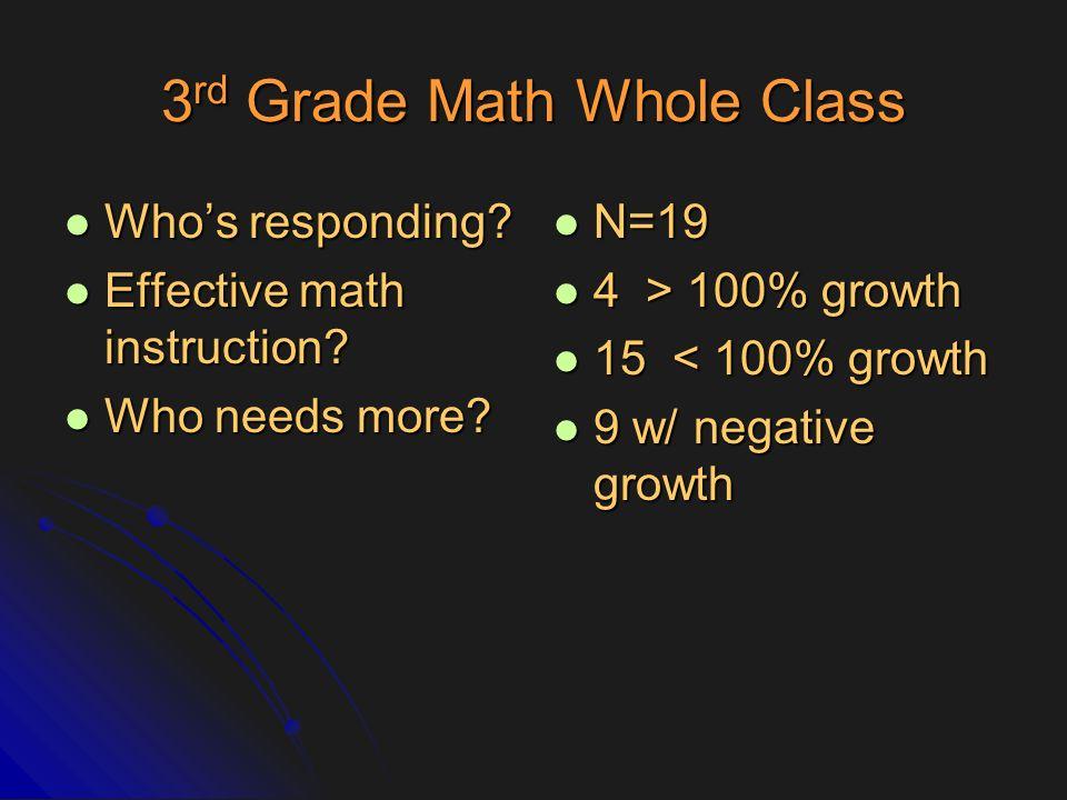 3rd Grade Math Whole Class