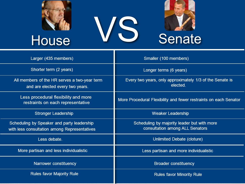 VS Senate House Less procedural flexibility and more