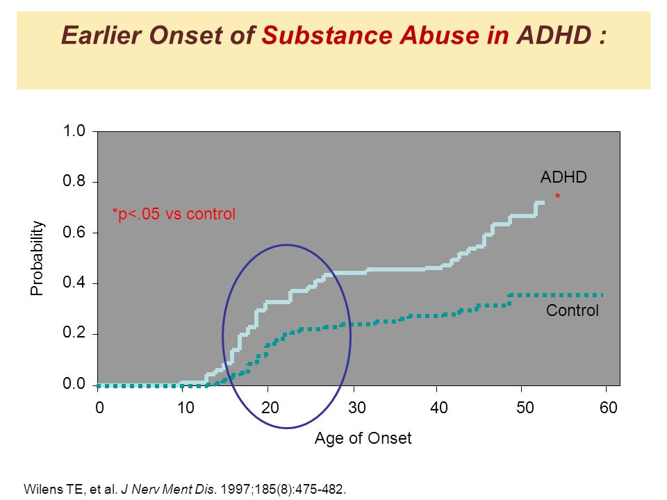 Earlier Onset of Substance Abuse in ADHD :