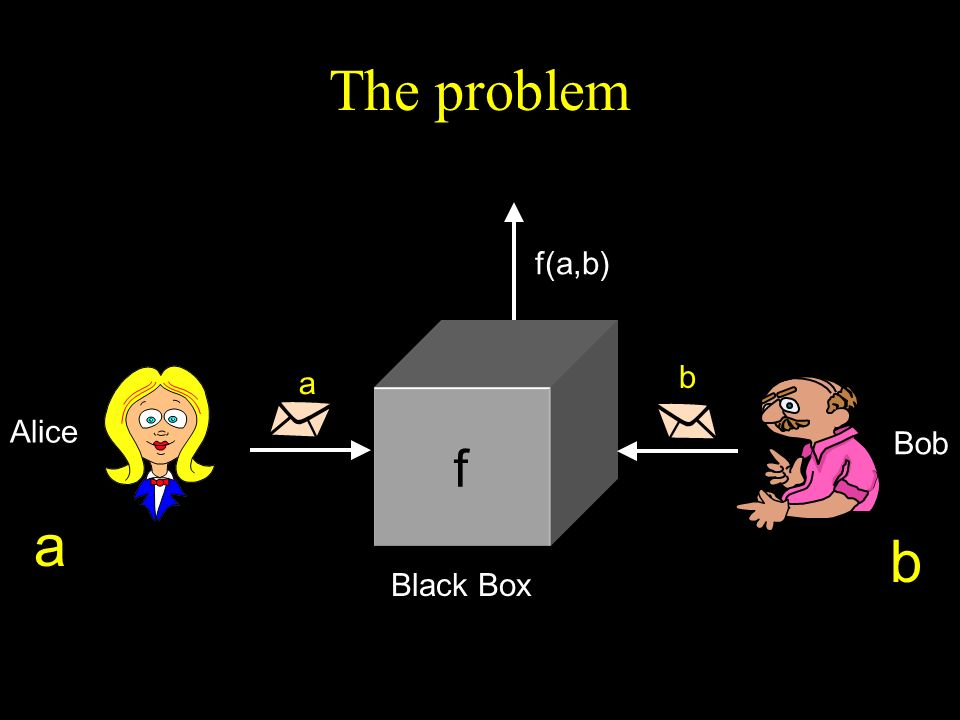 The problem f(a,b) b a Alice Bob f Black Box a b