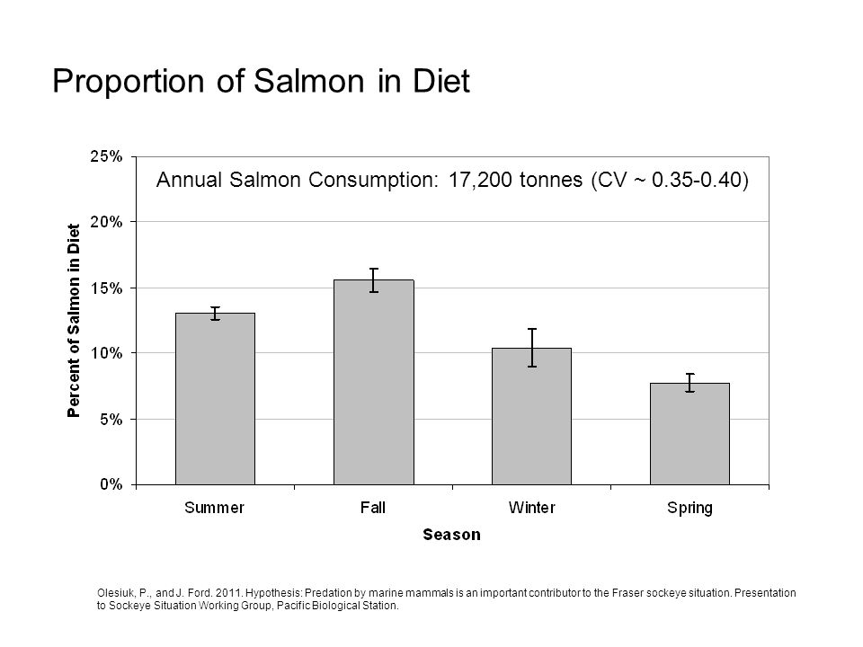 Proportion of Salmon in Diet