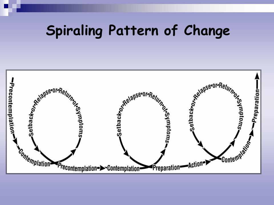 Spiraling Pattern of Change