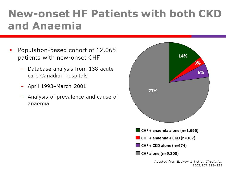 New-onset HF Patients with both CKD and Anaemia