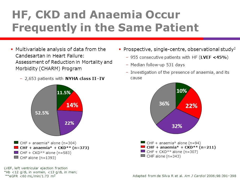HF, CKD and Anaemia Occur Frequently in the Same Patient