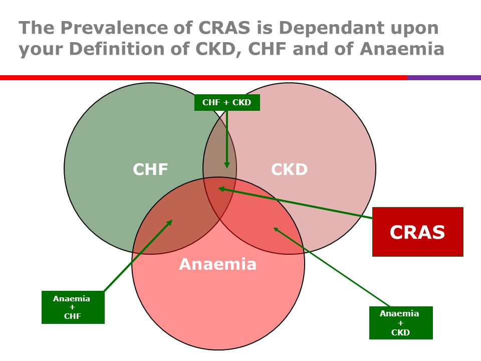 The Prevalence of CRAS is Dependant upon your Definition of CKD, CHF and of Anaemia