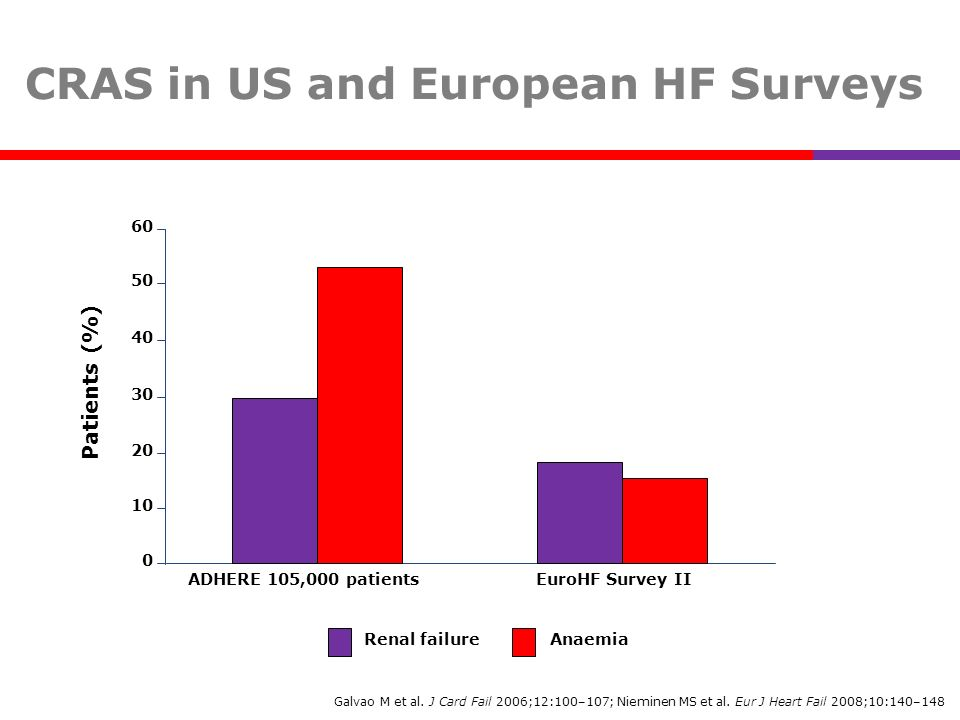 CRAS in US and European HF Surveys