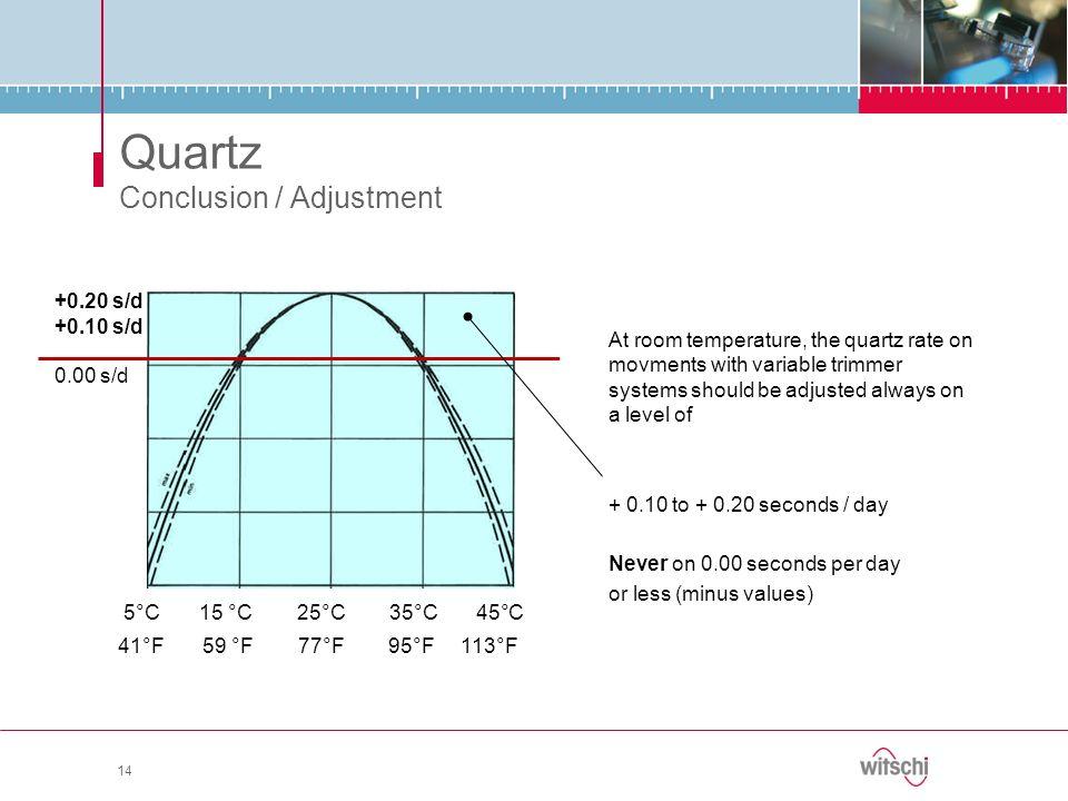 Quartz Conclusion / Adjustment