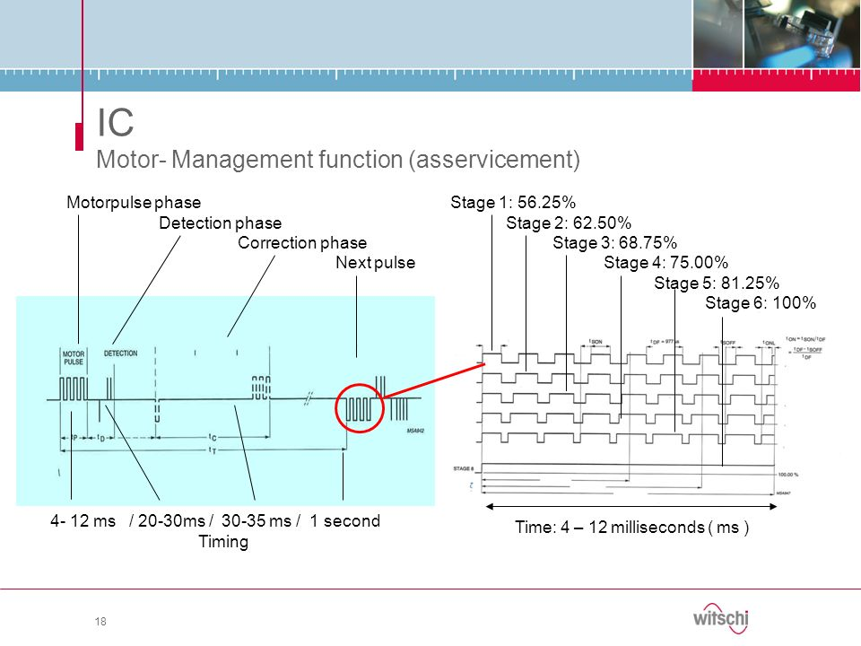 IC Motor- Management function (asservicement)