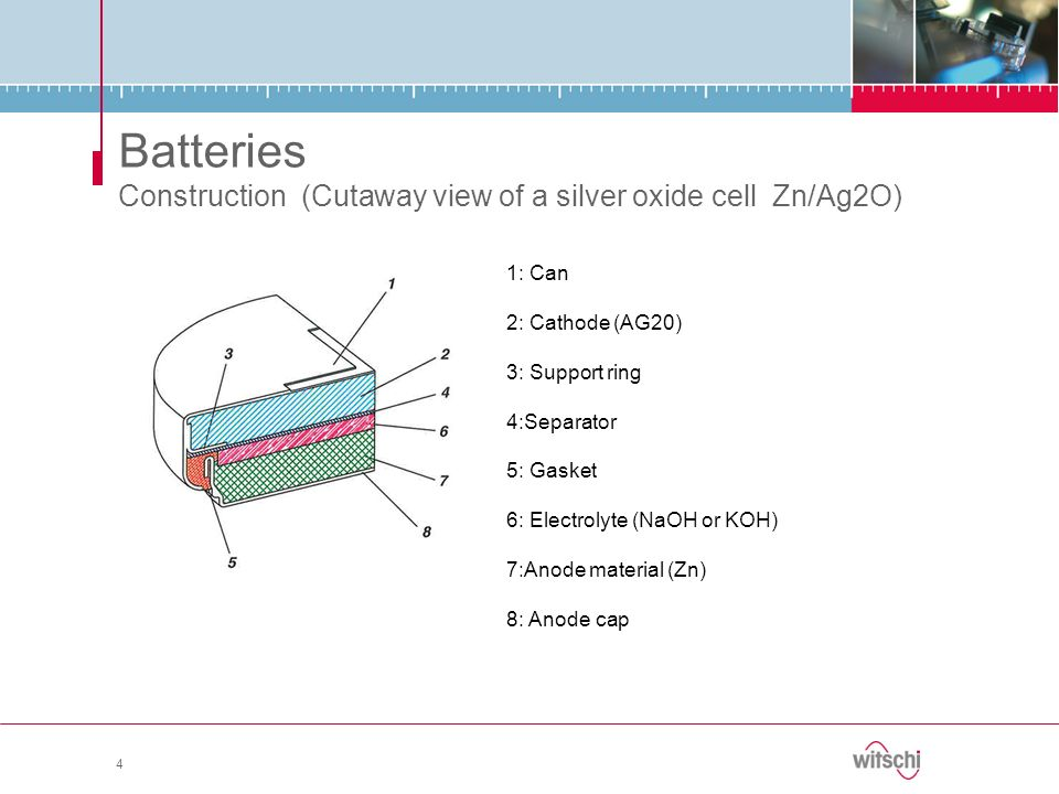 Batteries Construction (Cutaway view of a silver oxide cell Zn/Ag2O)