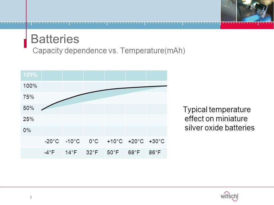 Batteries Capacity dependence vs. Temperature(mAh)