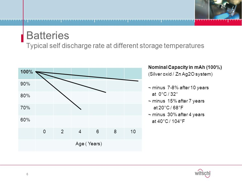 Batteries Typical self discharge rate at different storage temperatures