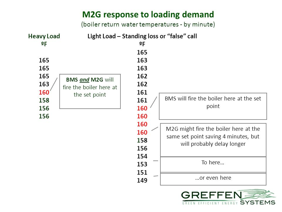 M2G response to loading demand