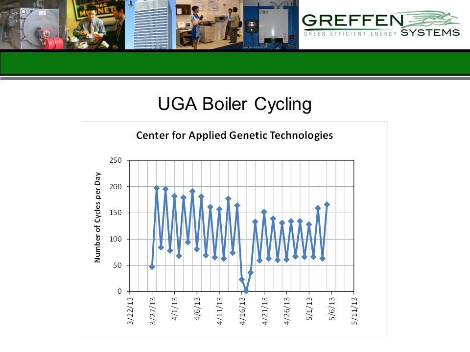 UGA Boiler Cycling