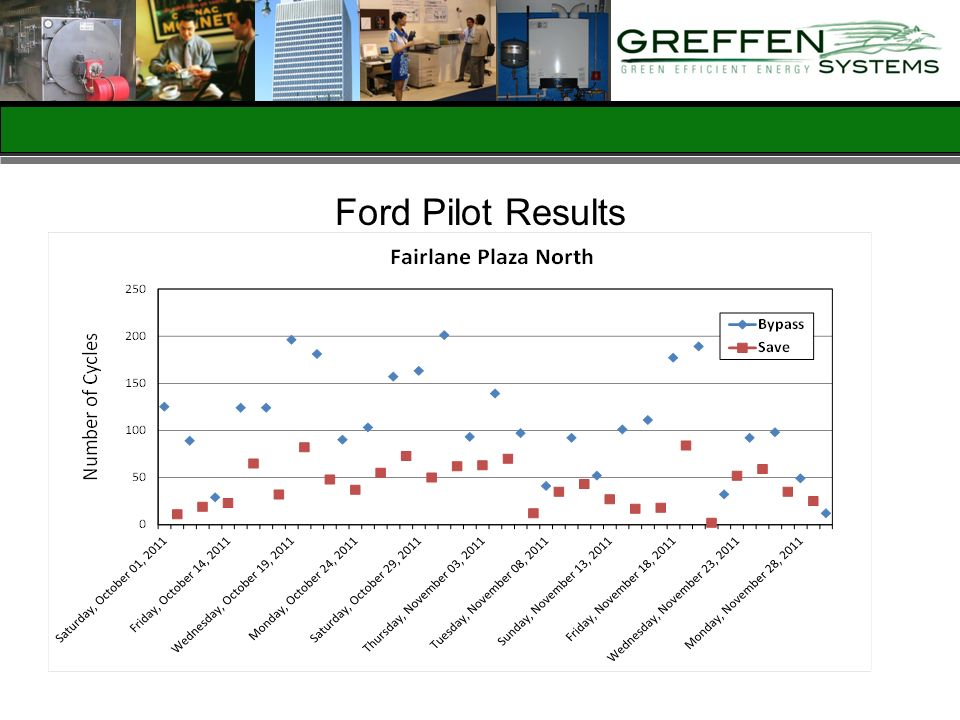 Ford Pilot Results