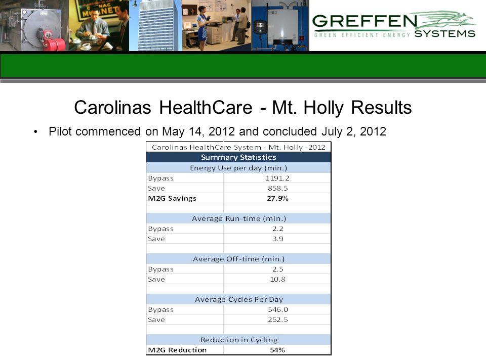 Carolinas HealthCare - Mt. Holly Results