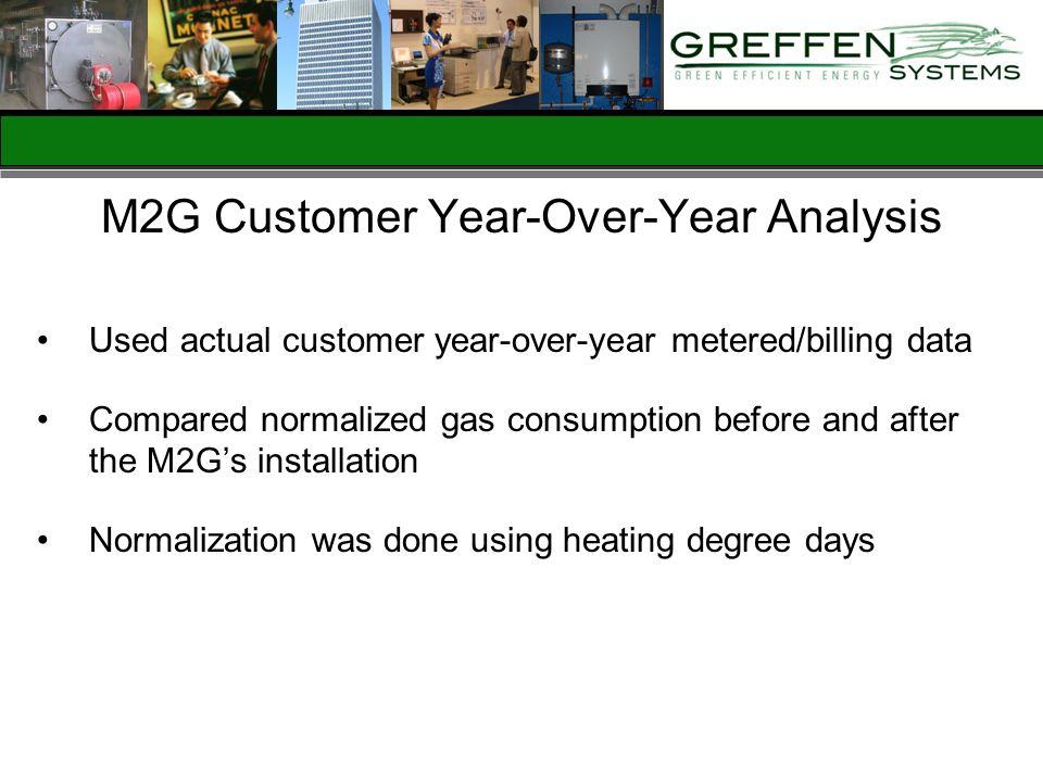 M2G Customer Year-Over-Year Analysis