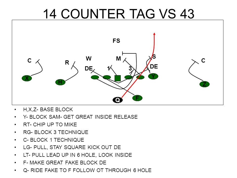 14 COUNTER TAG VS 43 FS S W M C C R DE DE 1 3 Y X H Z F Q