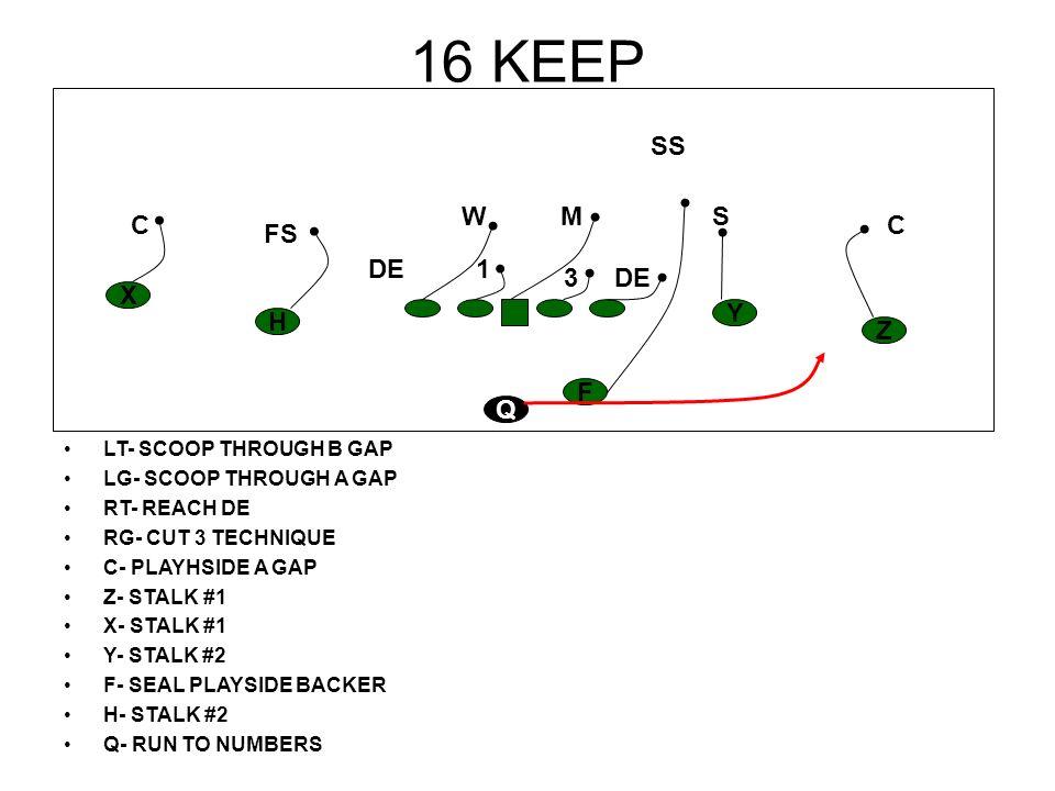 16 KEEP SS W M S C C FS DE 1 3 DE X Y H Z F Q LT- SCOOP THROUGH B GAP