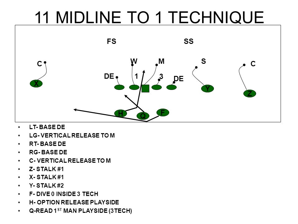 11 MIDLINE TO 1 TECHNIQUE FS SS W M S C C DE 1 3 DE X Y Z H F Q