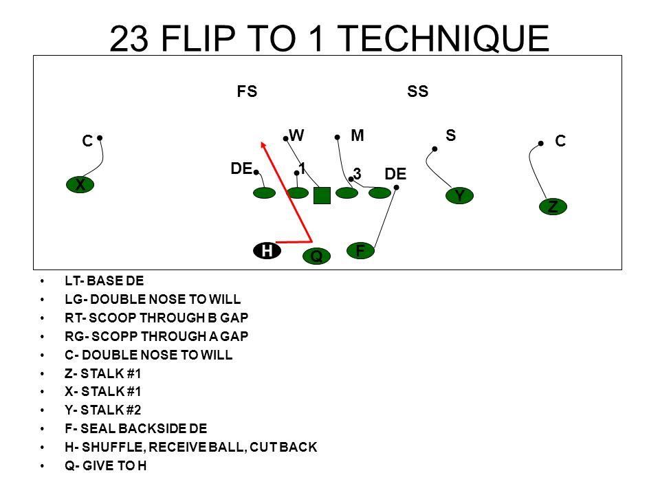 23 FLIP TO 1 TECHNIQUE FS SS W M S C C DE 1 3 DE X Y Z H F Q