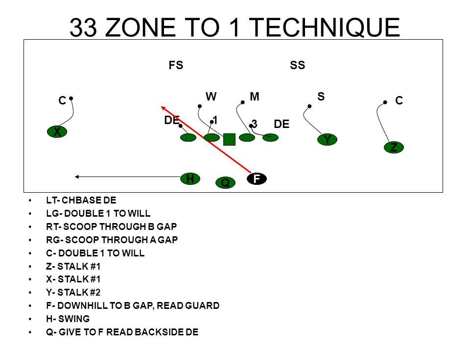 33 ZONE TO 1 TECHNIQUE FS SS W M S C C DE 1 3 DE X X Y Z H F Q
