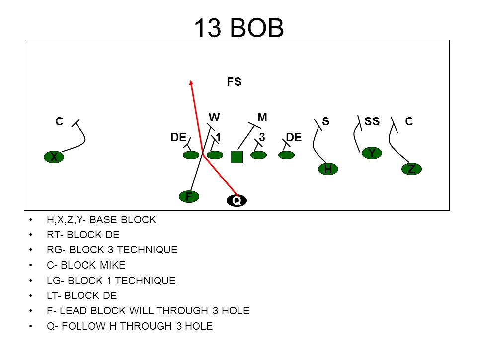 13 BOB FS W M C S SS C DE 1 3 DE Y X H Z F Q H,X,Z,Y- BASE BLOCK