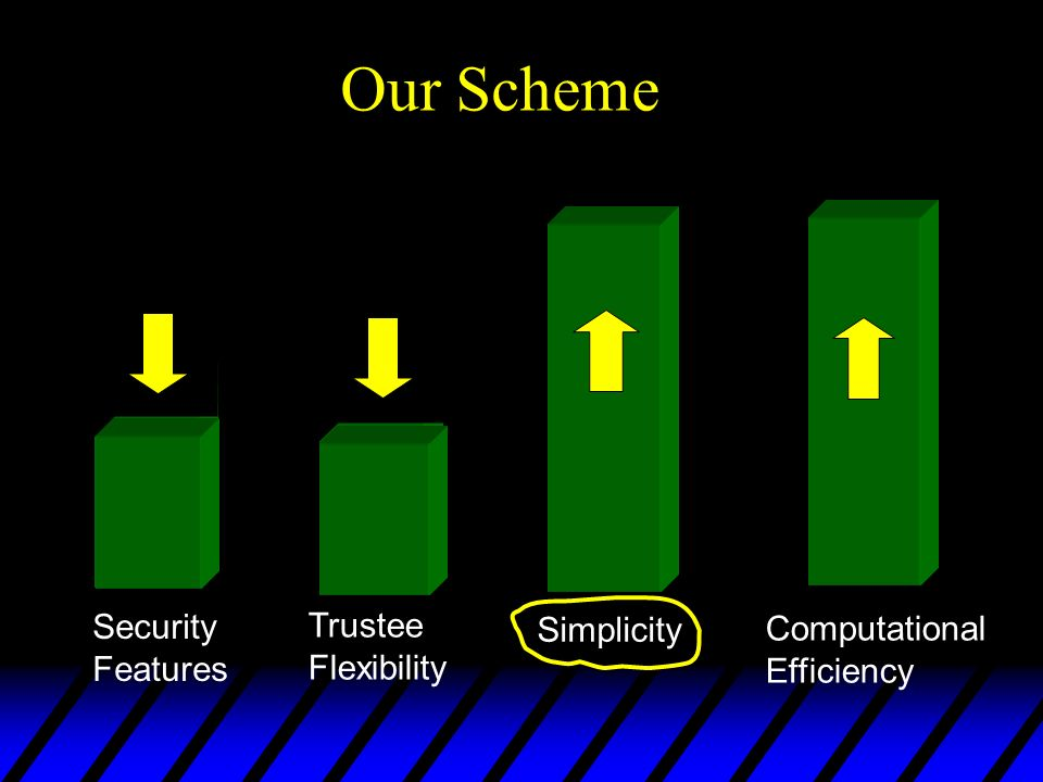 Trend in schemes Our Scheme Security Trustee Simplicity Computational