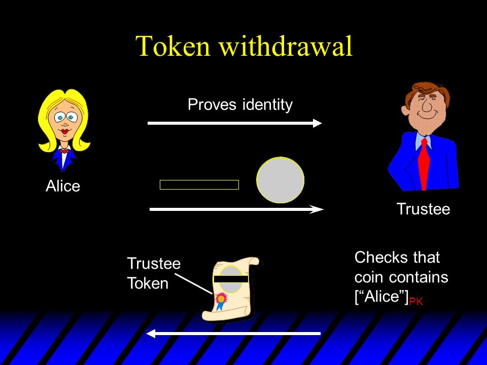 Token withdrawal Proves identity Alice Trustee Checks that Trustee