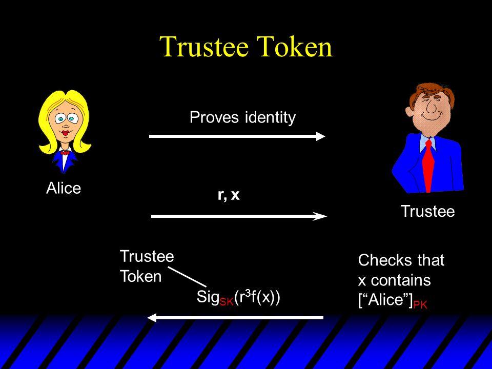 Trustee Token Proves identity Alice r, x Trustee Trustee Checks that