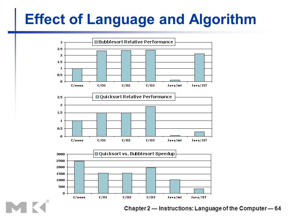 Effect of Language and Algorithm