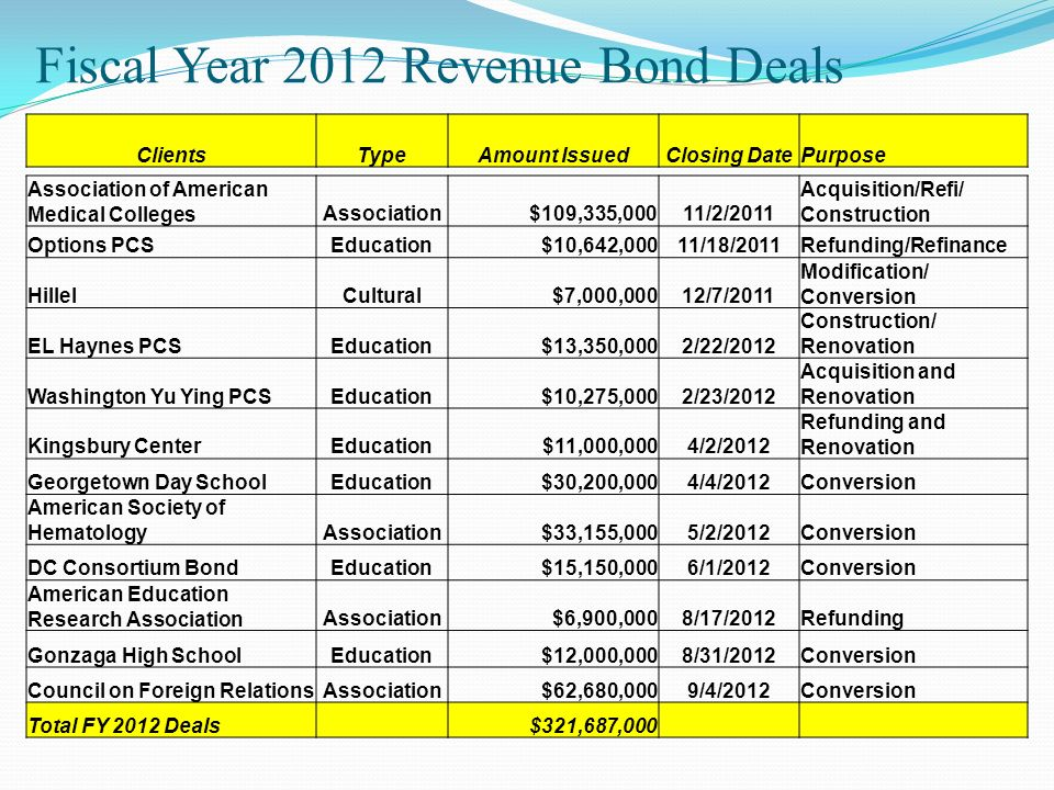 Fiscal Year 2012 Revenue Bond Deals
