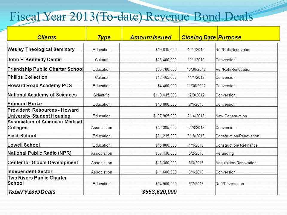 Fiscal Year 2013(To-date) Revenue Bond Deals