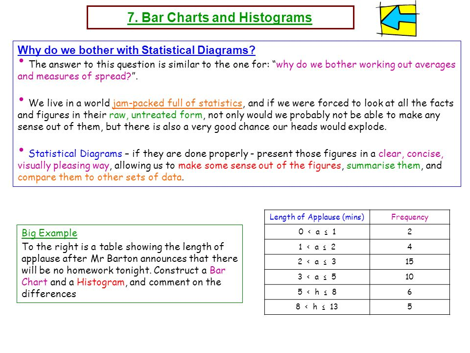 7. Bar Charts and Histograms