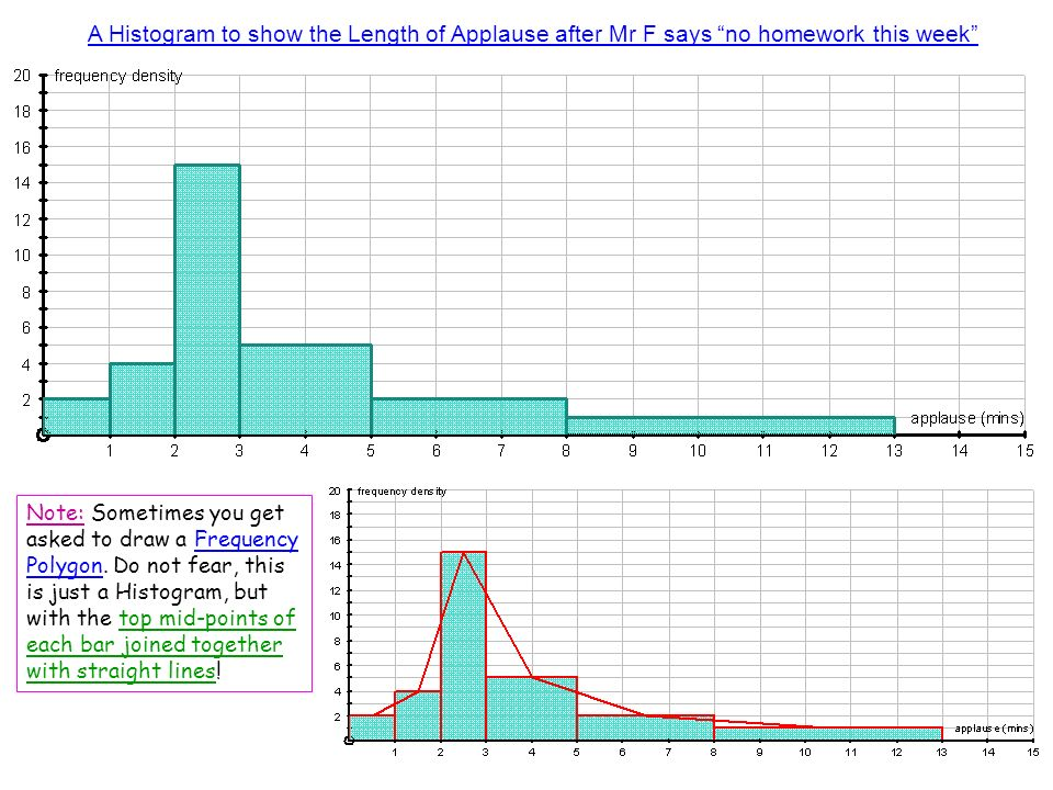 A Histogram to show the Length of Applause after Mr F says no homework this week