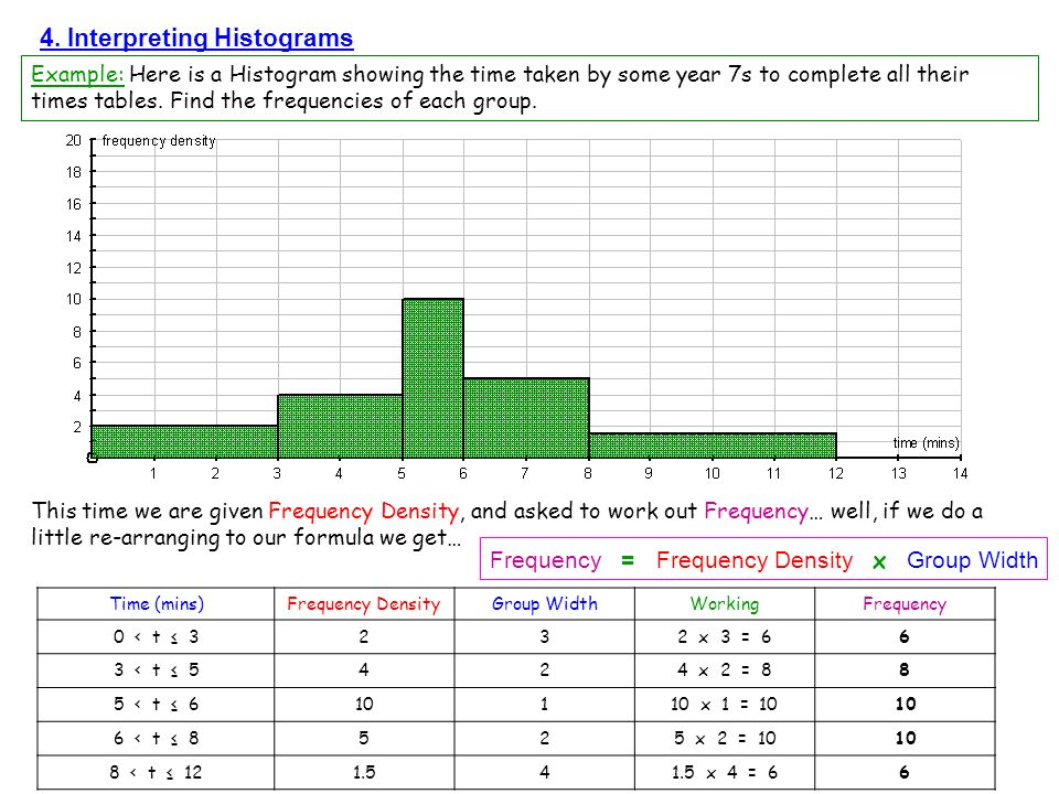 4. Interpreting Histograms