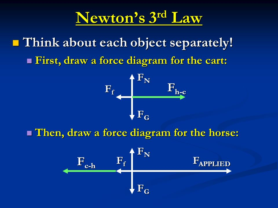 Newton's 3rd Law Think about each object separately! Fh-c Fc-h