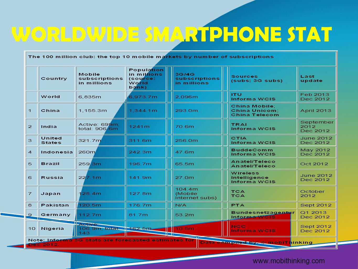 Worldwide smartphone stat