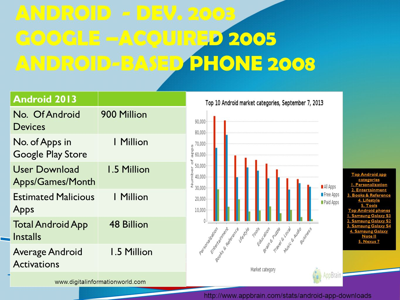 Android - dev. 2003 Google –acquired 2005 Android-based phone 2008