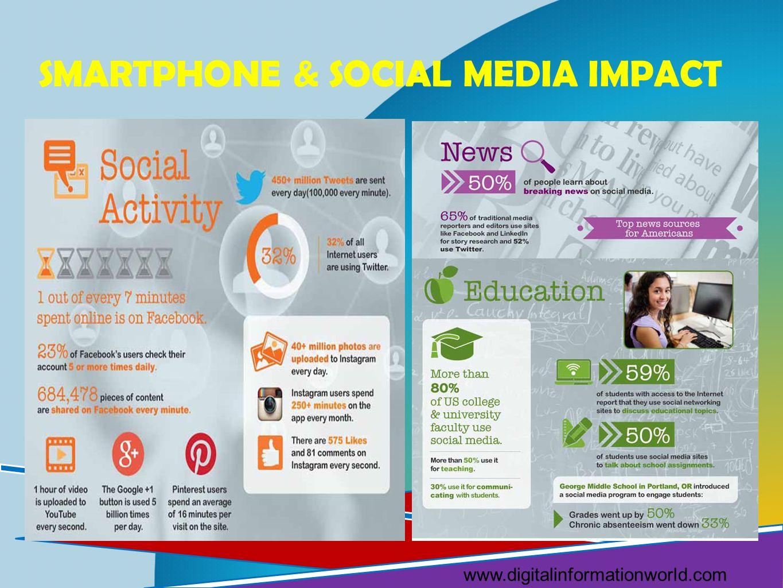 Smartphone & Social Media Impact