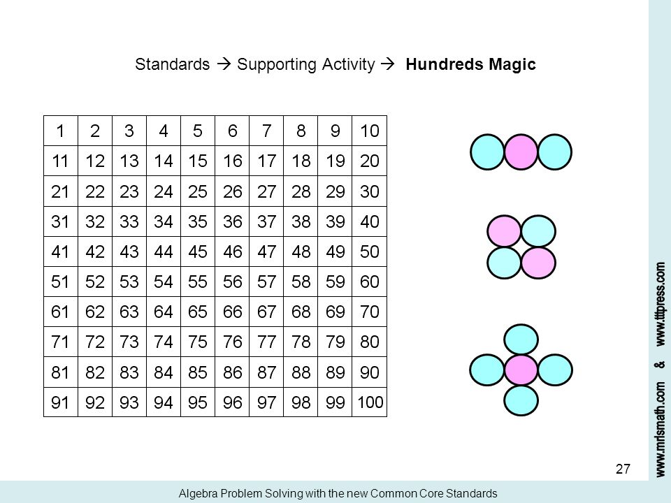 Standards  Supporting Activity  Hundreds Magic