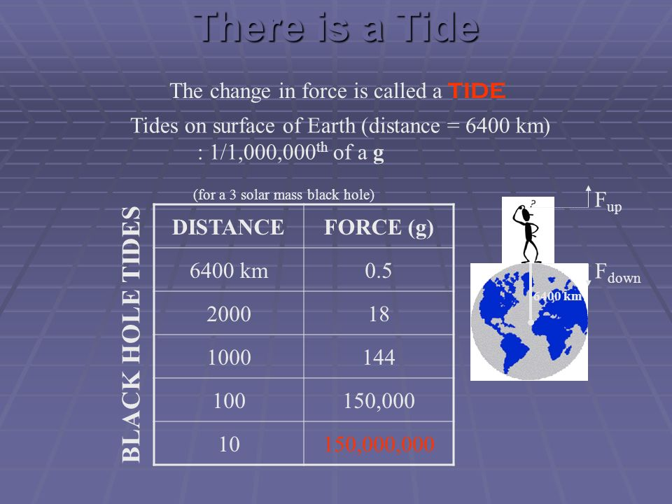 There is a Tide BLACK HOLE TIDES The change in force is called a TIDE