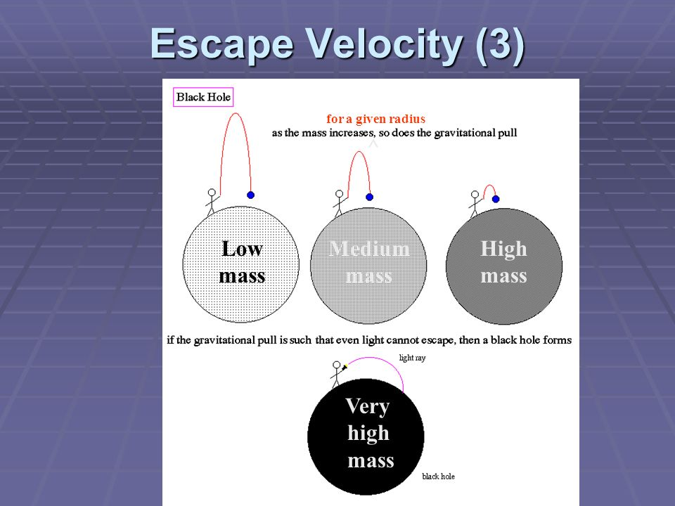 Escape Velocity (3) ^ Low mass Medium mass High mass Very high mass
