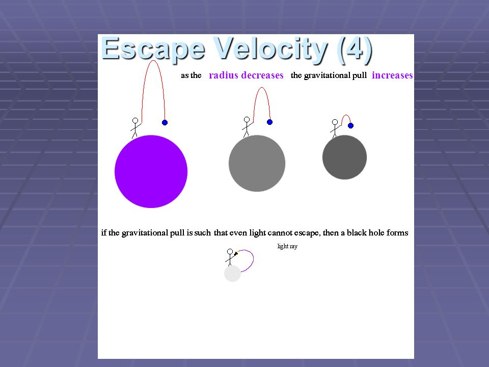 Escape Velocity (4) radius decreases increases