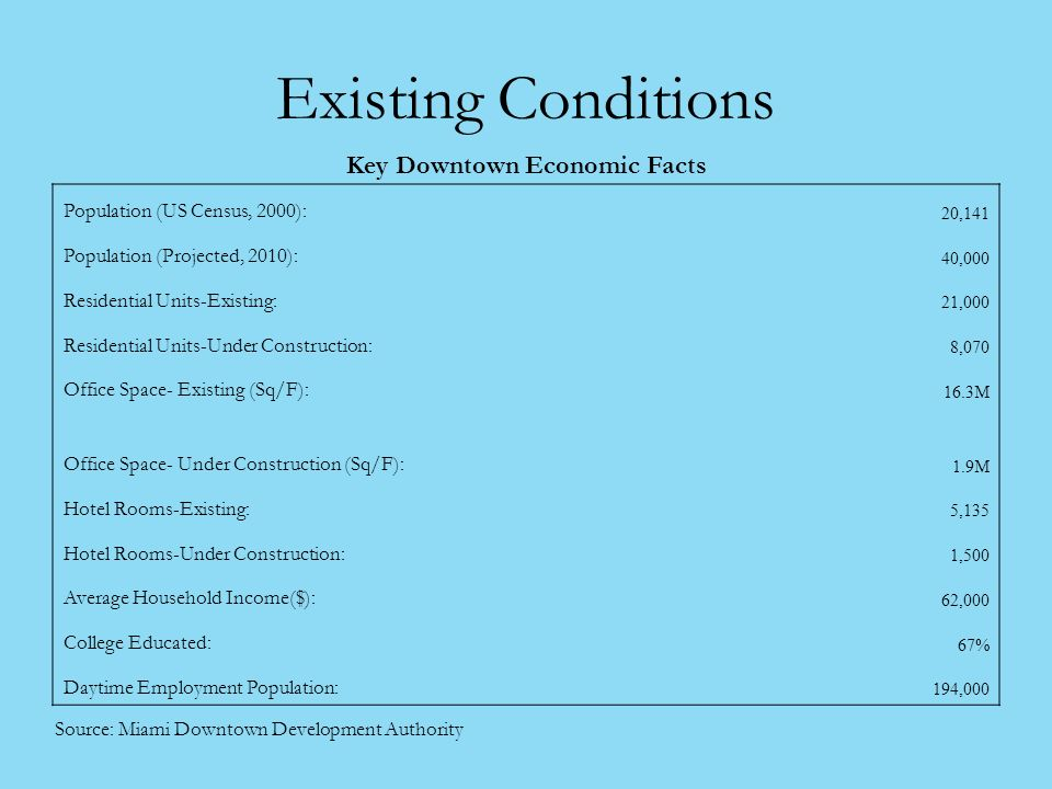 Existing Conditions Key Downtown Economic Facts