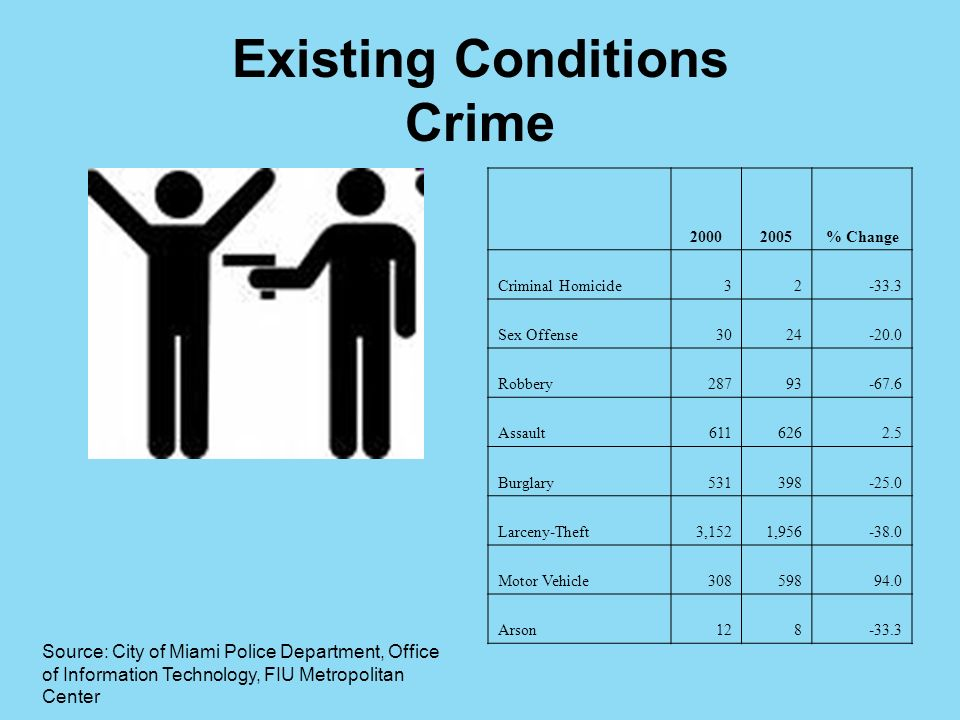 Existing Conditions Crime