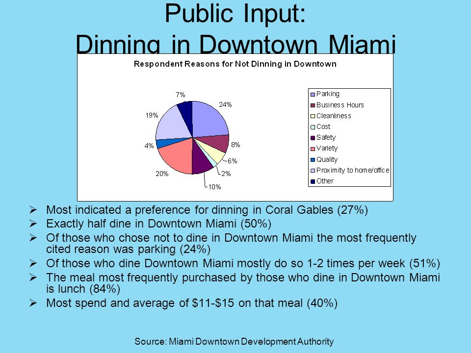 Public Input: Dinning in Downtown Miami